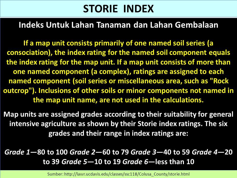 Indeks Untuk Lahan Tanaman dan Lahan Gembalaan