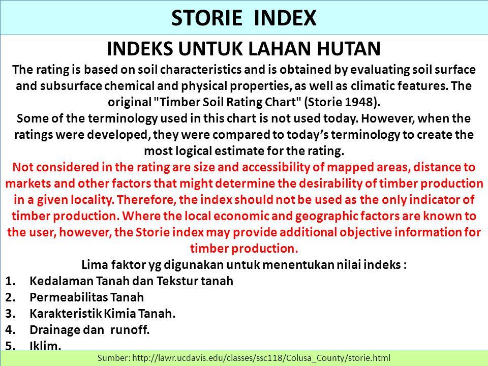 STORIE INDEX INDEKS UNTUK LAHAN HUTAN