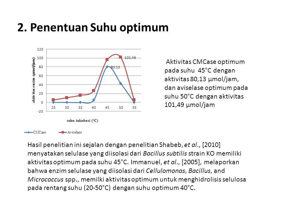2. Penentuan Suhu optimum