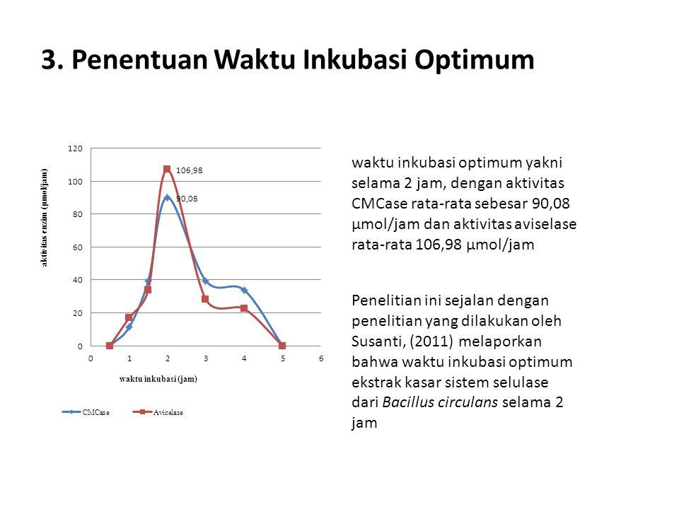 3. Penentuan Waktu Inkubasi Optimum