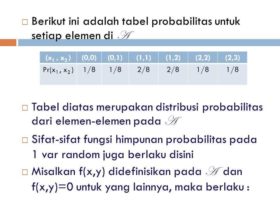 Berikut ini adalah tabel probabilitas untuk setiap elemen di A