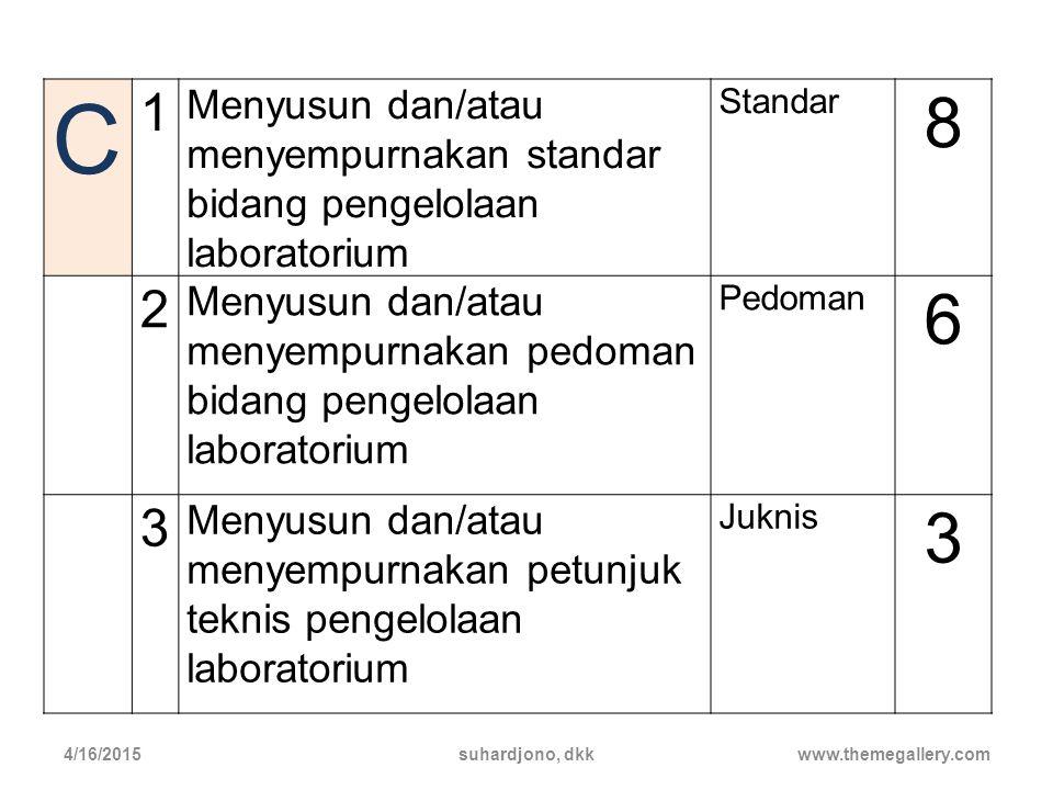 C 1. Menyusun dan/atau menyempurnakan standar bidang pengelolaan laboratorium. Standar. 8.