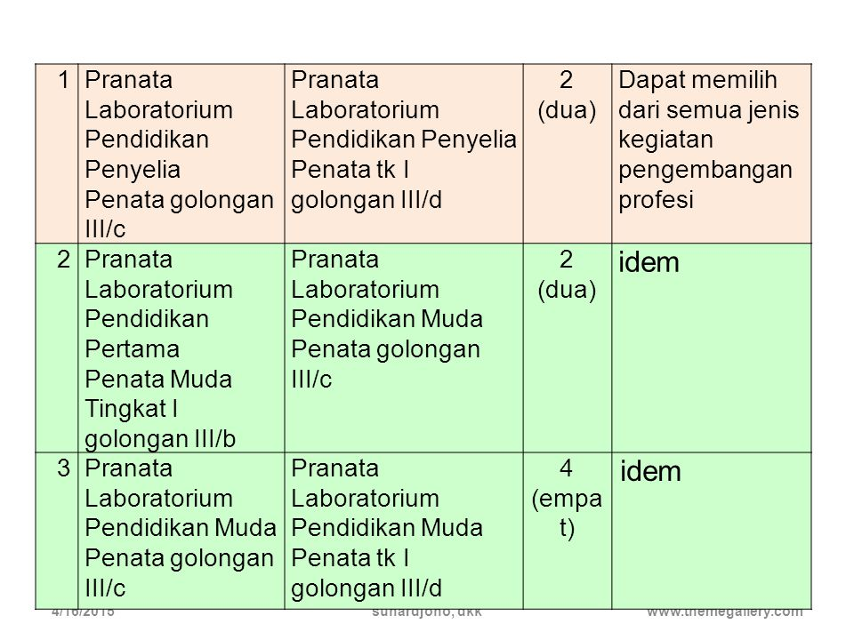 idem 1 Pranata Laboratorium Pendidikan Penyelia Penata golongan III/c