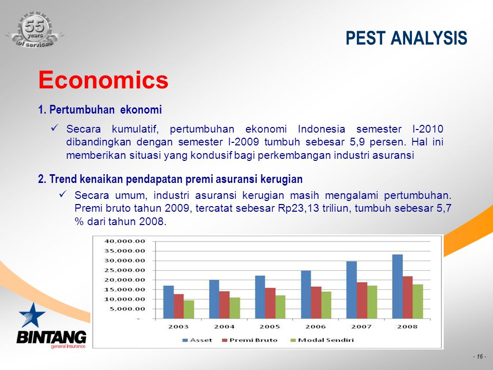 Economics PEST ANALYSIS 1. Pertumbuhan ekonomi