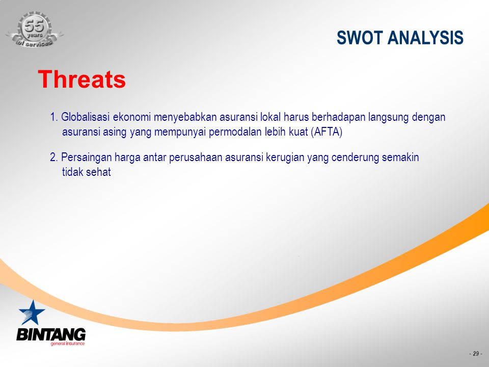 SWOT ANALYSIS Threats.