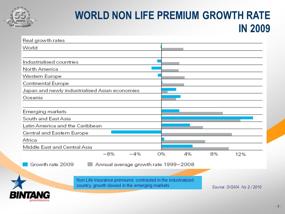 WORLD NON LIFE PREMIUM GROWTH RATE IN 2009