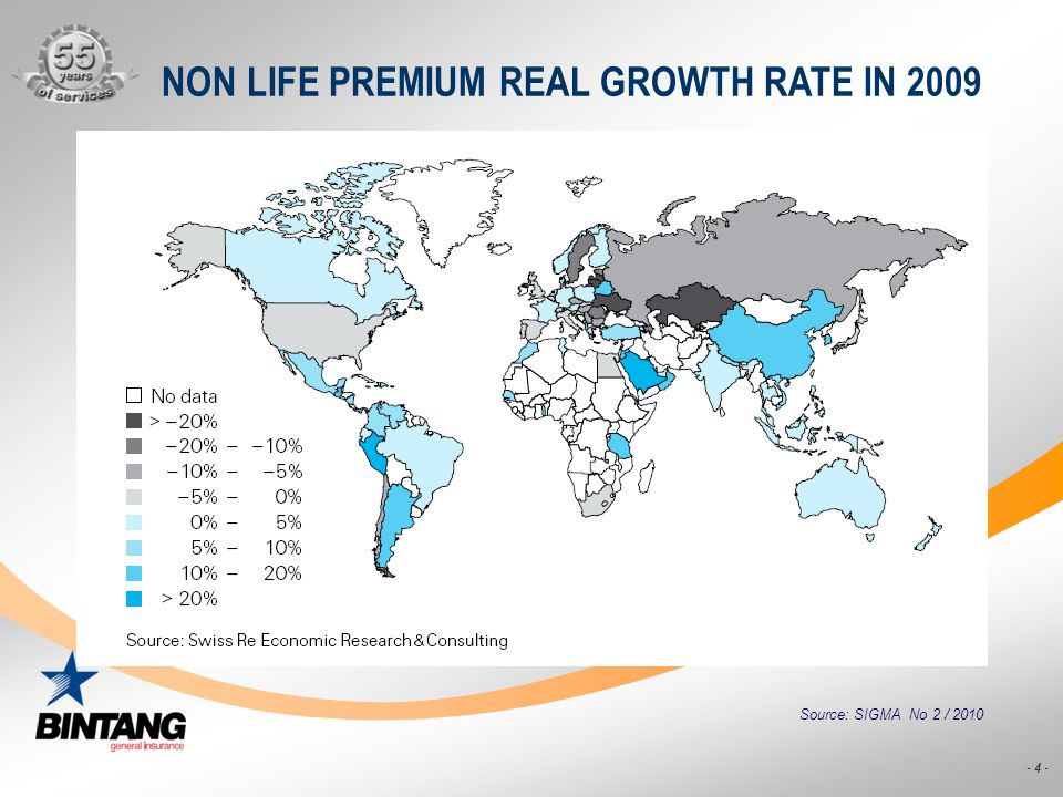 NON LIFE PREMIUM REAL GROWTH RATE IN 2009