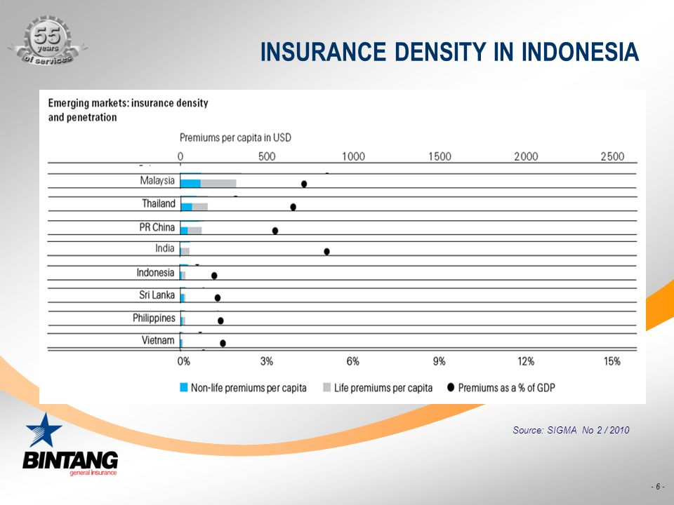 INSURANCE DENSITY IN INDONESIA