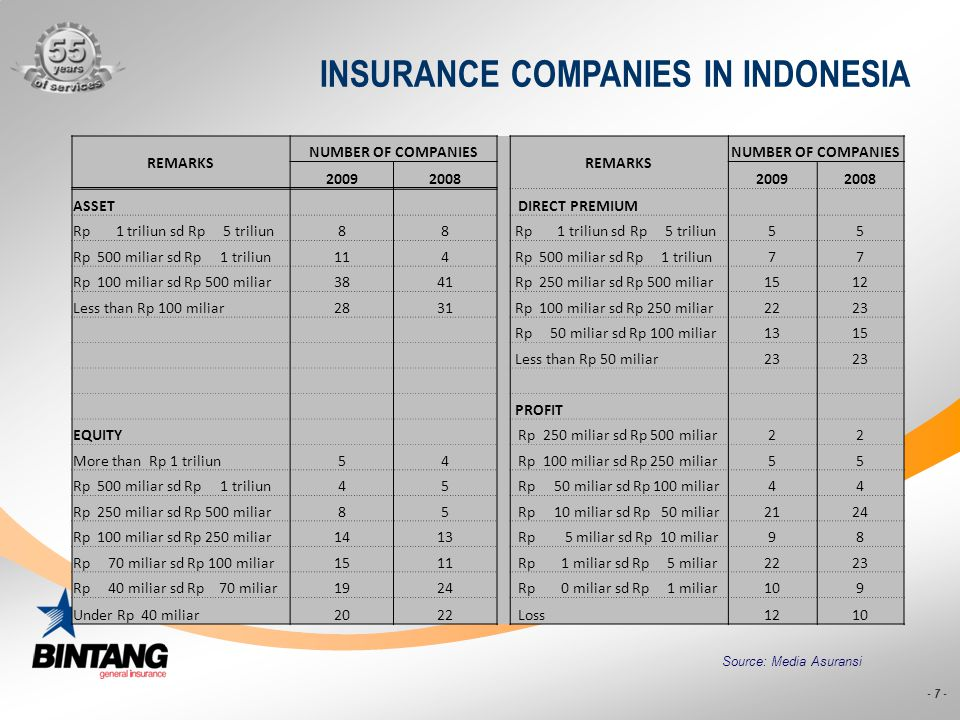 INSURANCE COMPANIES IN INDONESIA