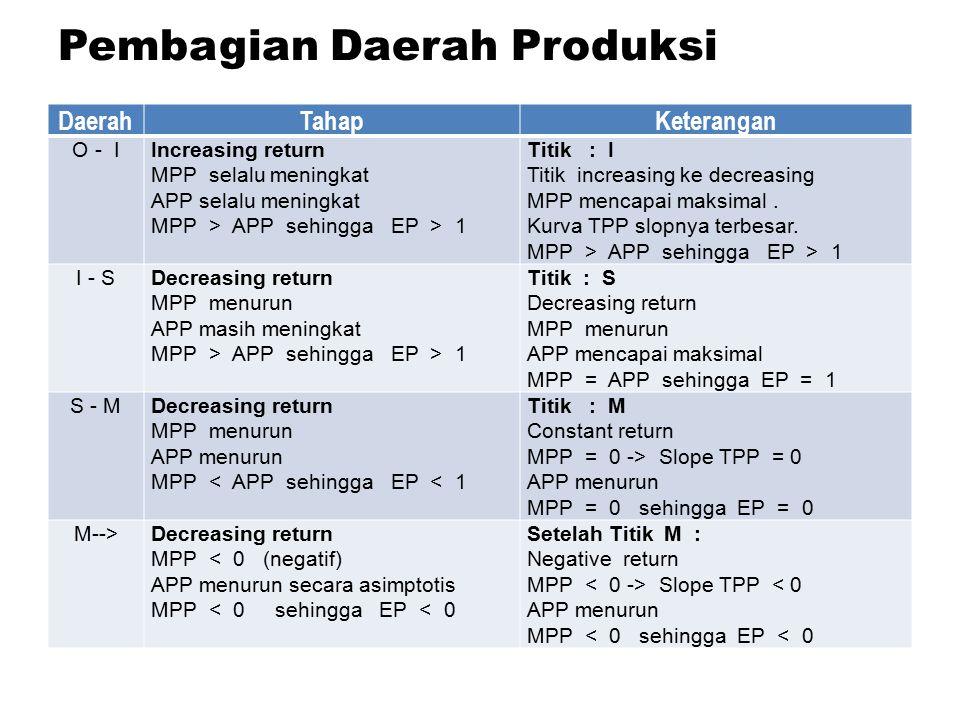 Pembagian Daerah Produksi