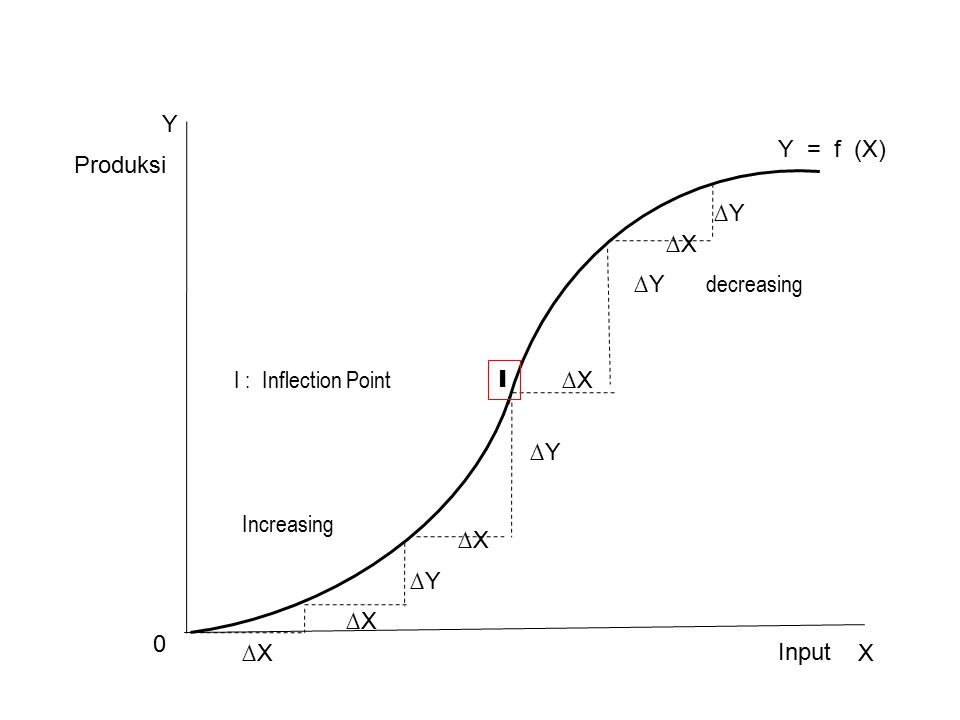 Y Y = f (X) Produksi. ∆Y. ∆X. ∆Y. decreasing. I : Inflection Point. I. ∆X. ∆Y. Increasing.