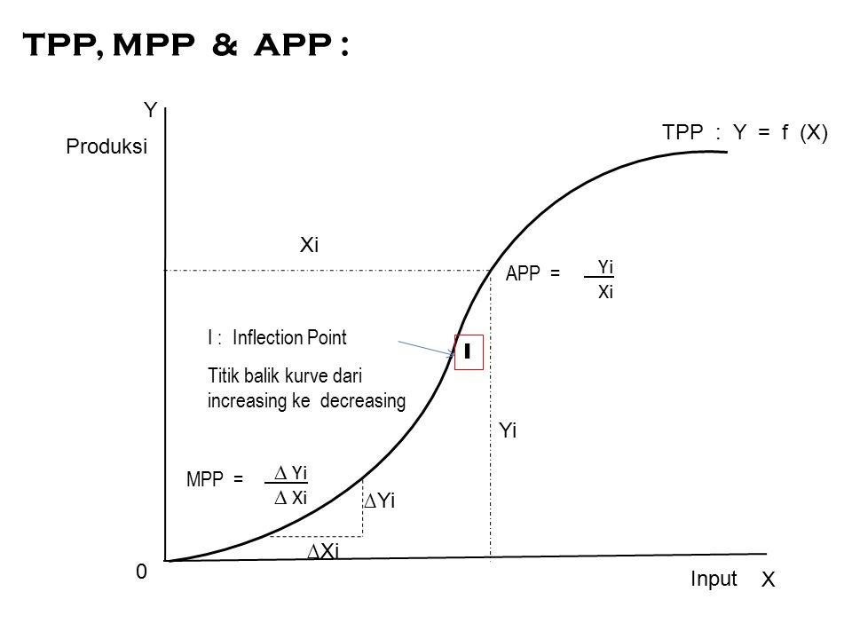 TPP, MPP & APP : Y TPP : Y = f (X) Produksi Xi Yi APP = Xi