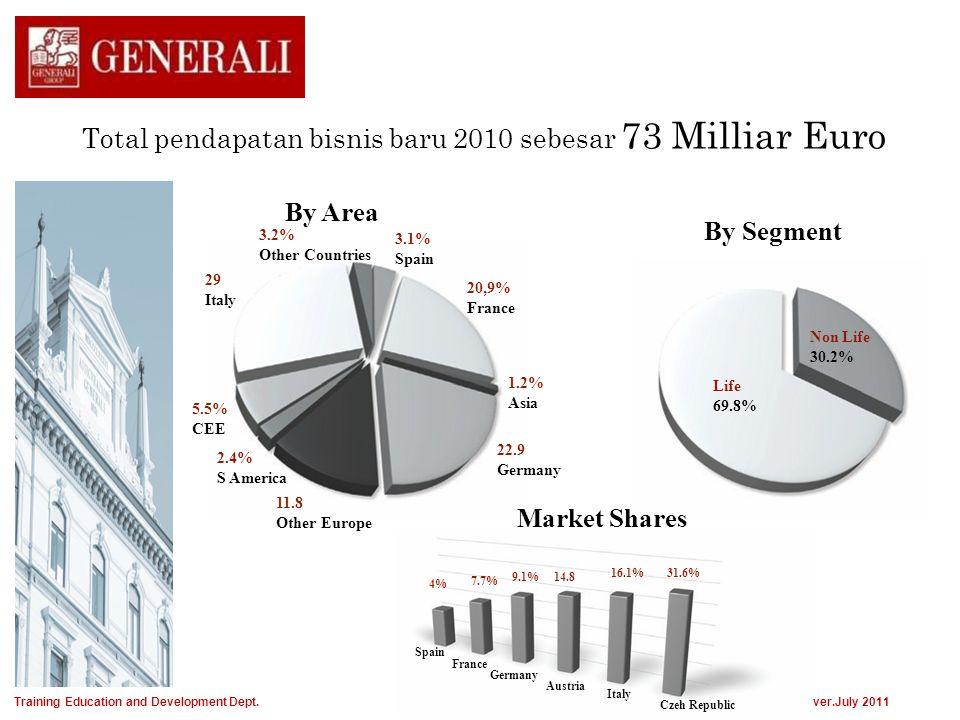 Total pendapatan bisnis baru 2010 sebesar 73 Milliar Euro