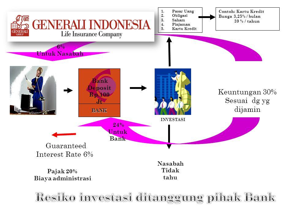 Resiko investasi ditanggung pihak Bank