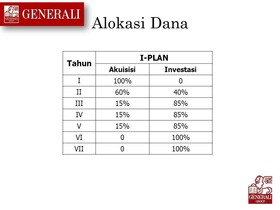 Alokasi Dana Tahun I-PLAN Akuisisi Investasi I 100% II 60% 40% III 15%