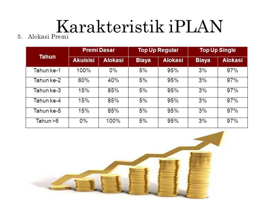 Karakteristik iPLAN 5. Alokasi Premi Tahun Premi Dasar Top Up Regular