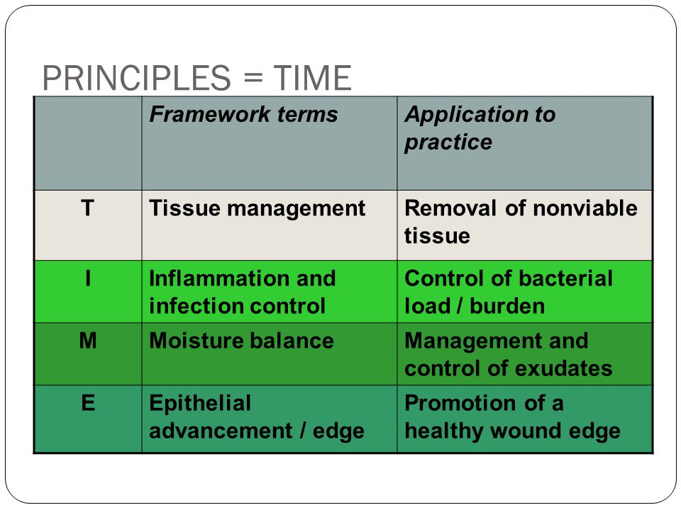 PRINCIPLES = TIME Framework terms Application to practice T