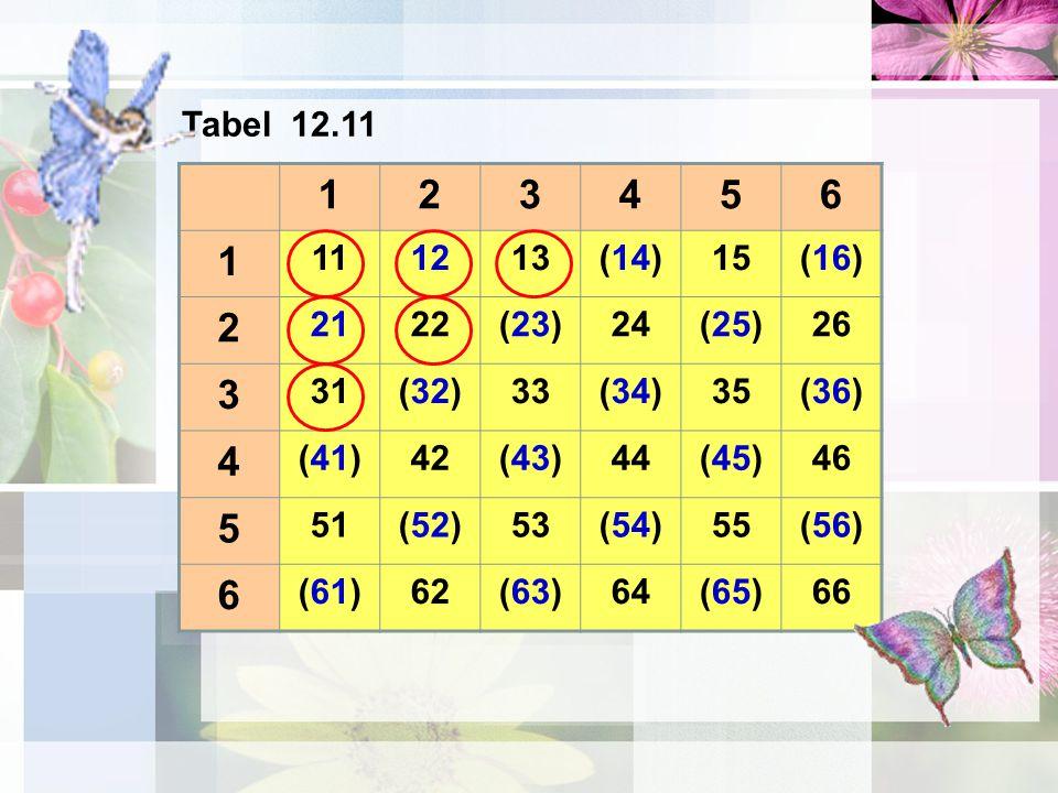 Tabel 12.11 1. 2. 3. 4. 5. 6. 11. 12. 13. (14) 15. (16) 21. 22. (23) 24. (25) 26.