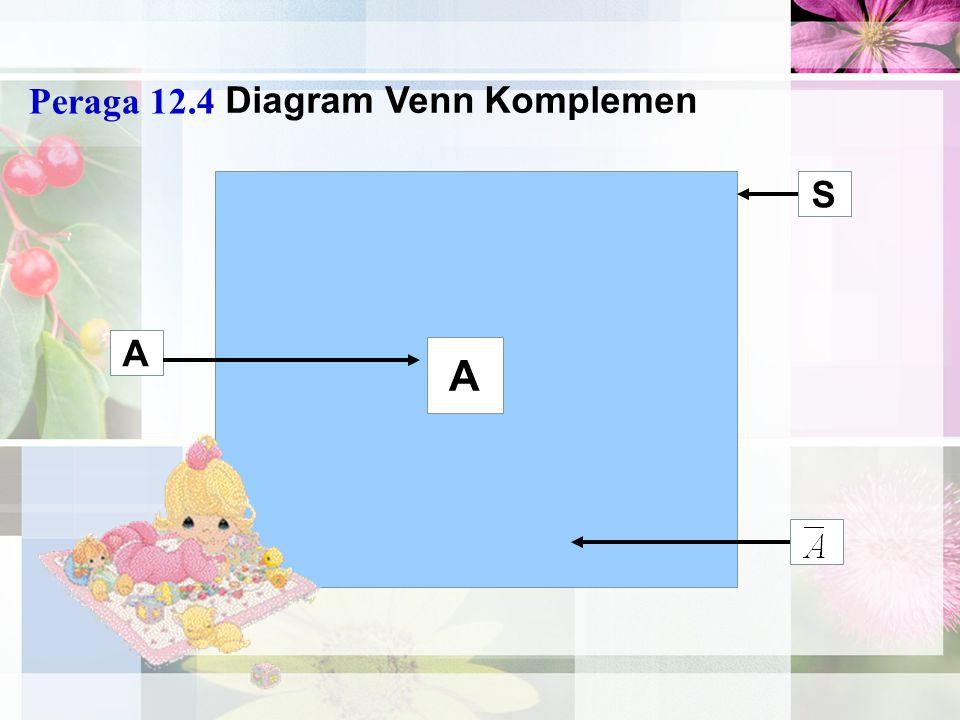 Peraga 12.4 Diagram Venn Komplemen S A A