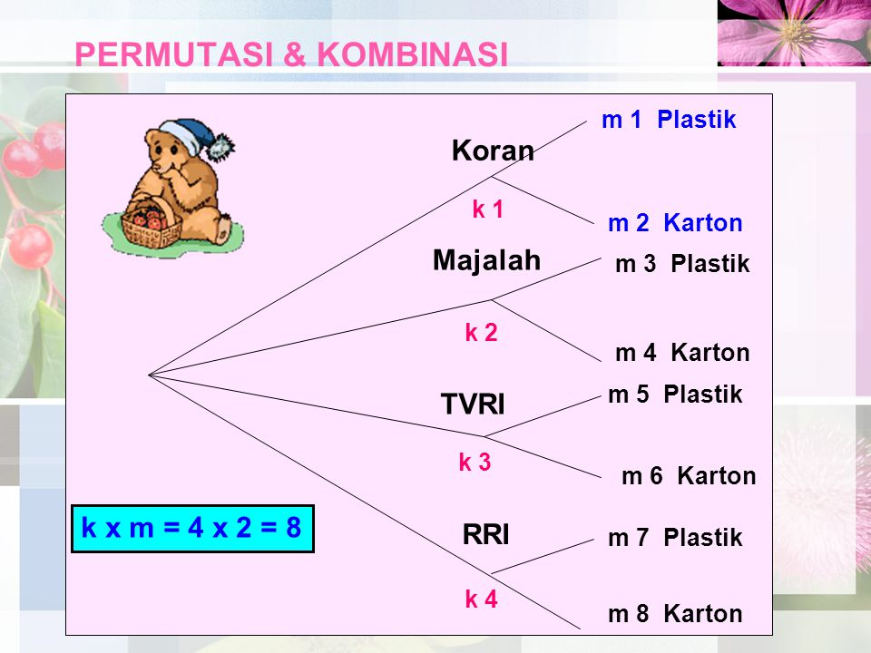 PERMUTASI & KOMBINASI Koran Majalah TVRI k x m = 4 x 2 = 8 RRI
