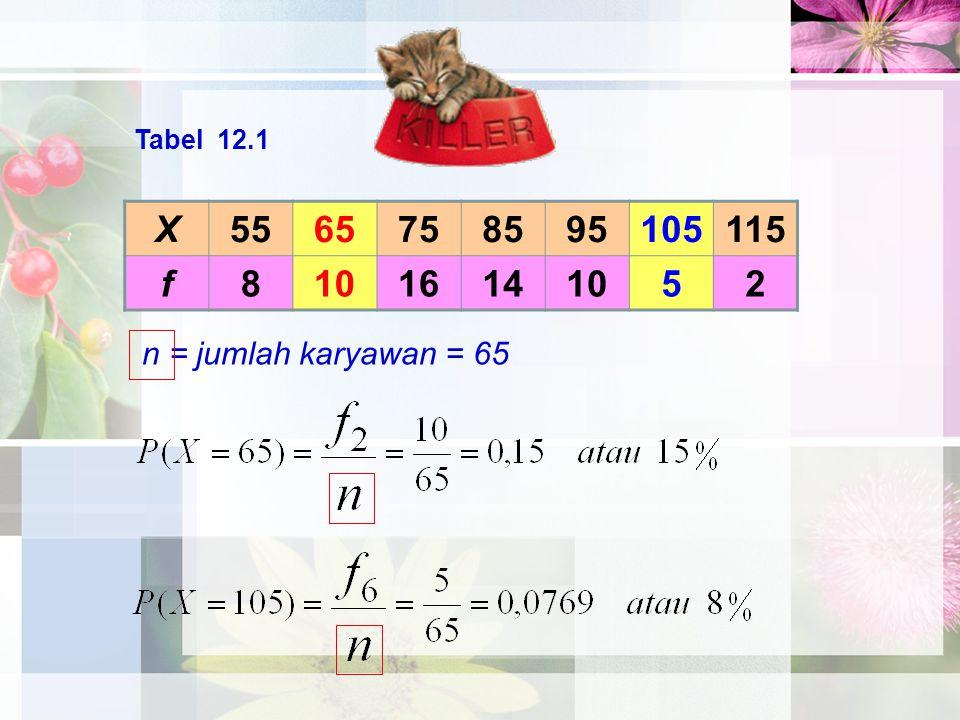 Tabel 12.1 X 55 65 75 85 95 105 115 f 8 10 16 14 5 2 n = jumlah karyawan = 65