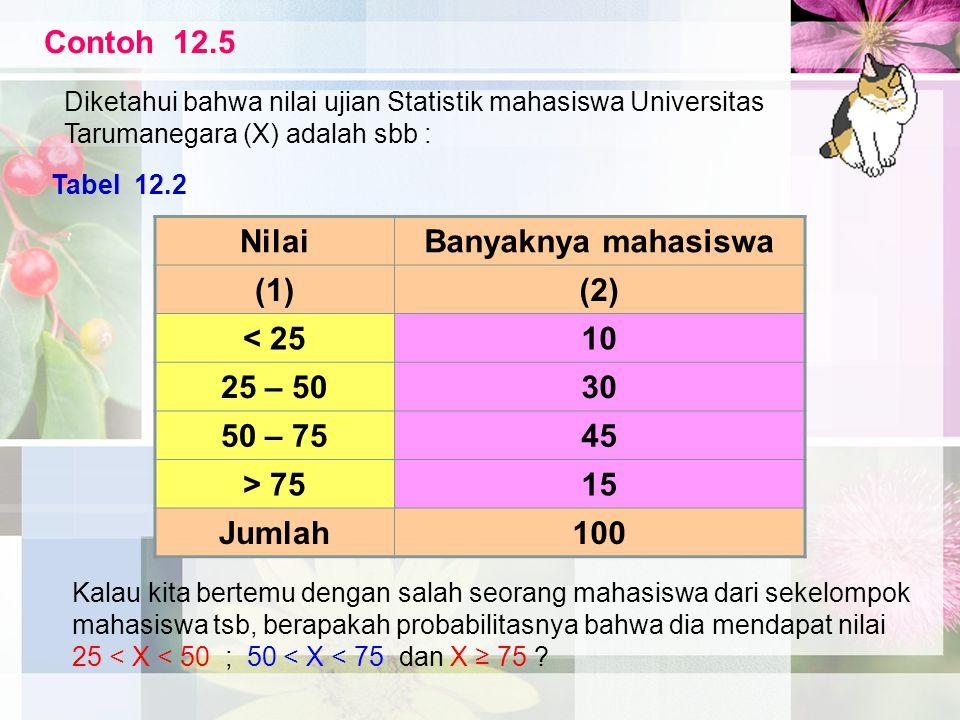 Contoh 12.5 Nilai Banyaknya mahasiswa (1) (2) < 25 10 25 – 50 30