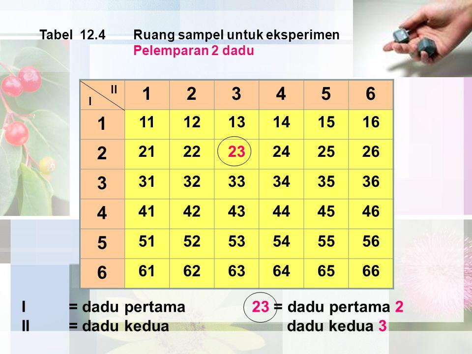 Tabel 12.4 Ruang sampel untuk eksperimen