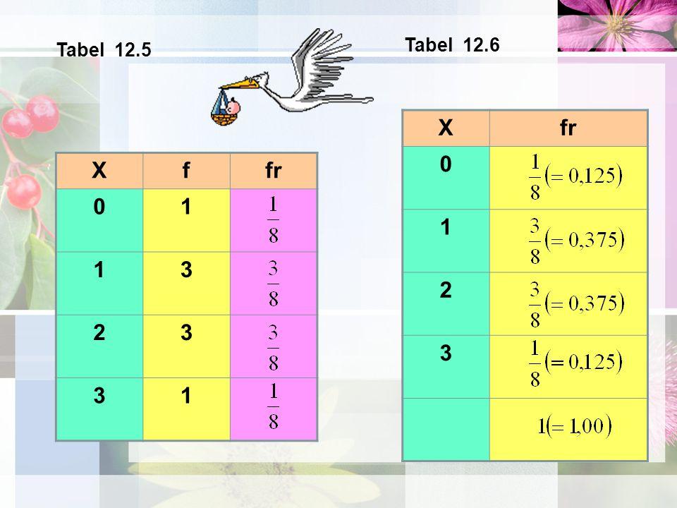 Tabel 12.6 Tabel 12.5 X fr 1 2 3 X f fr 1 3 2