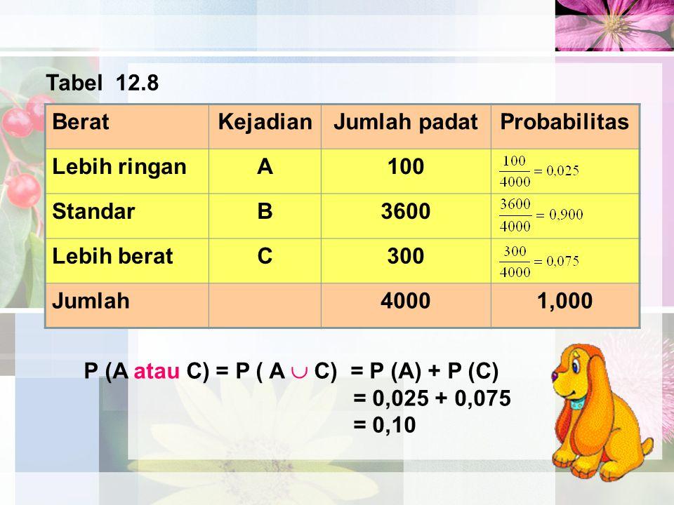Tabel 12.8 Berat. Kejadian. Jumlah padat. Probabilitas. Lebih ringan. A. 100. Standar. B. 3600.