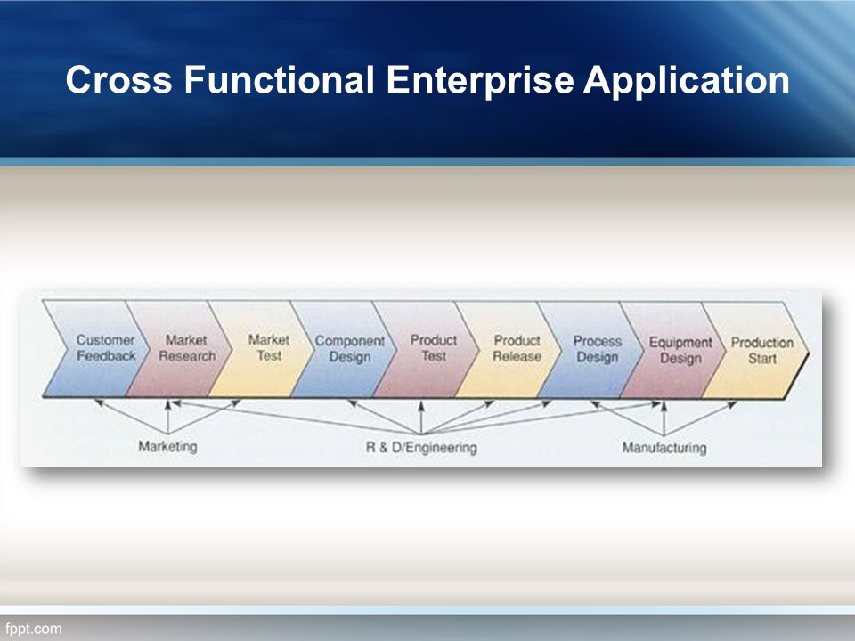 Cross Functional Enterprise Application