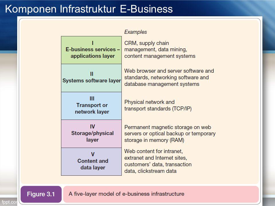 Komponen Infrastruktur E-Business