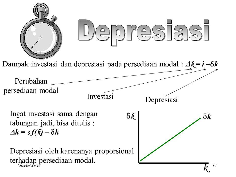 Depresiasi Dampak investasi dan depresiasi pada persediaan modal : Dk = i –dk. Perubahan. persediaan modal.