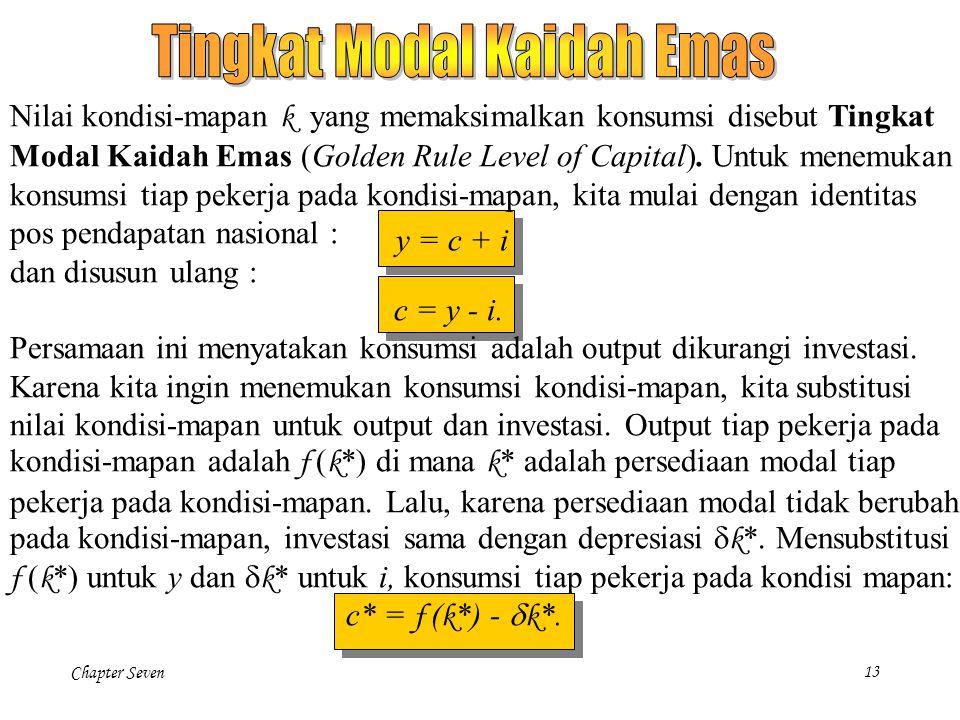 Tingkat Modal Kaidah Emas