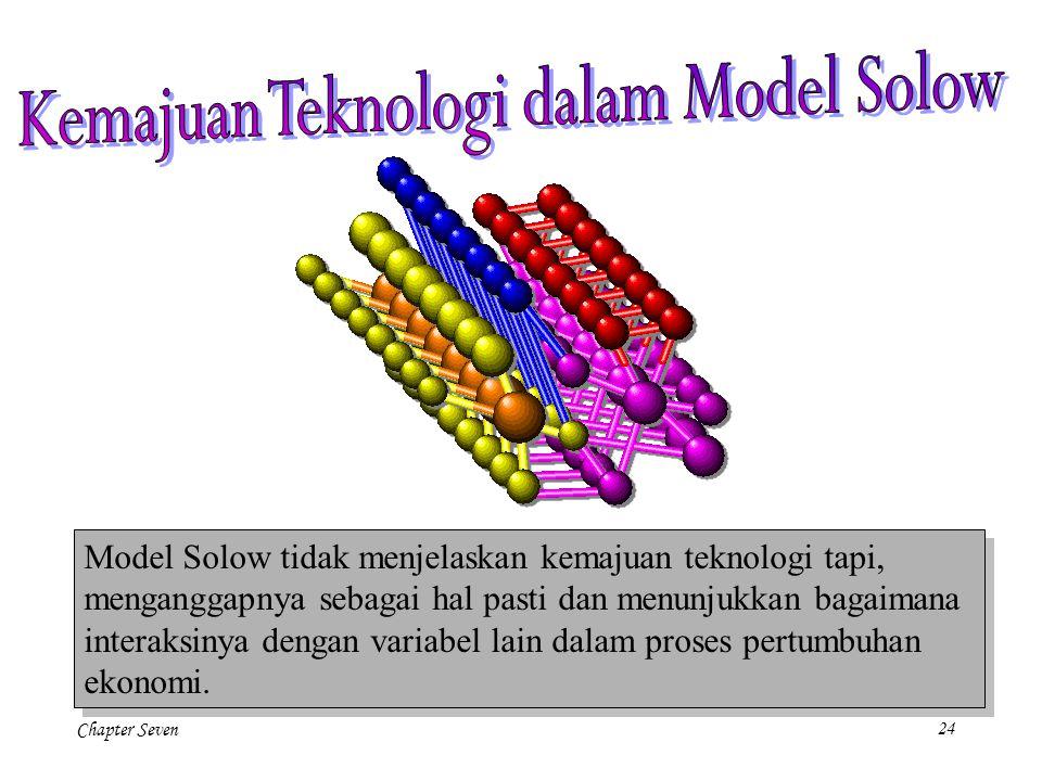 Kemajuan Teknologi dalam Model Solow