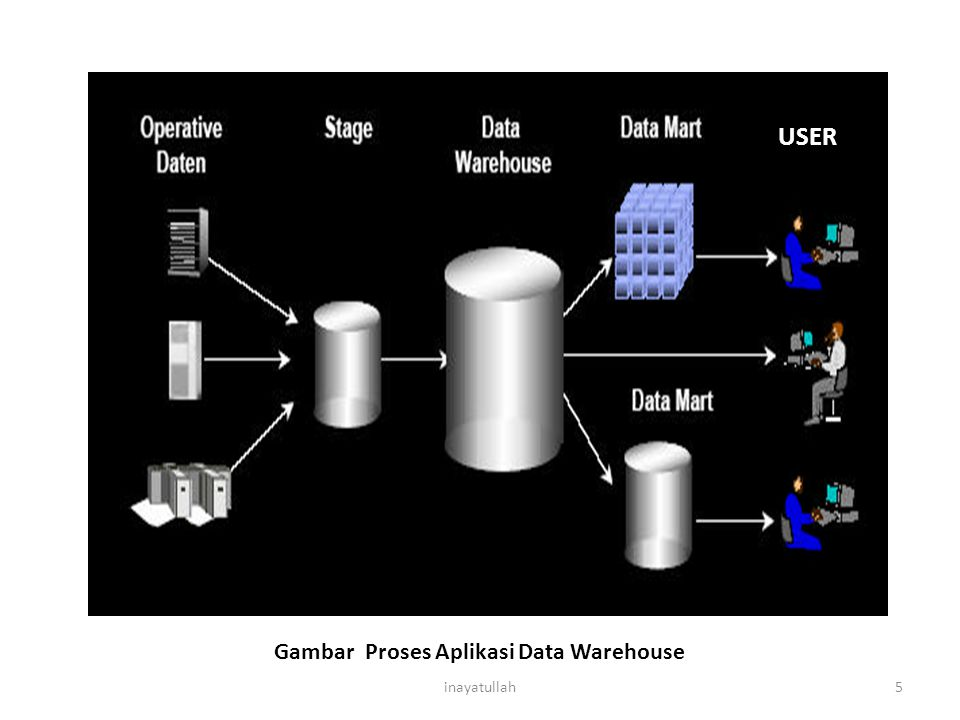 USER Gambar Proses Aplikasi Data Warehouse inayatullah