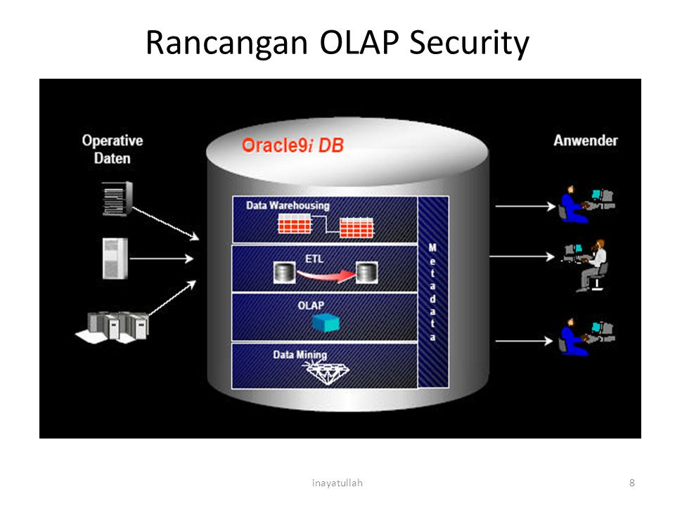 Rancangan OLAP Security