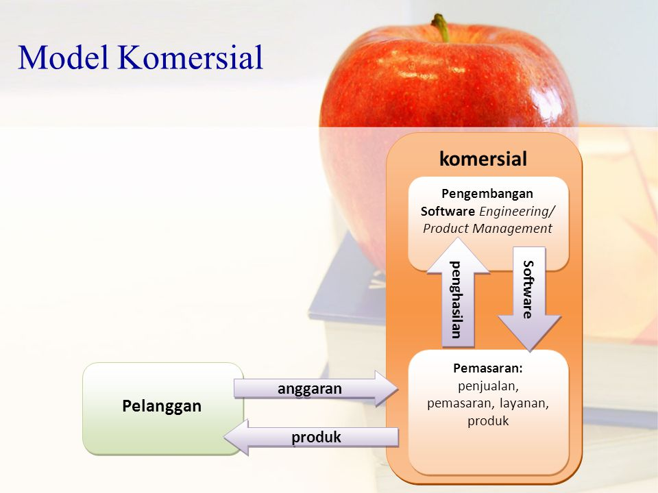 Model Komersial komersial Pelanggan anggaran produk penghasilan