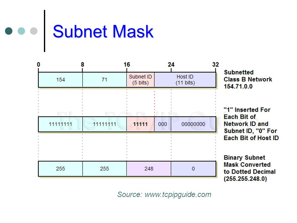 Subnet Mask Source: www.tcpipguide.com