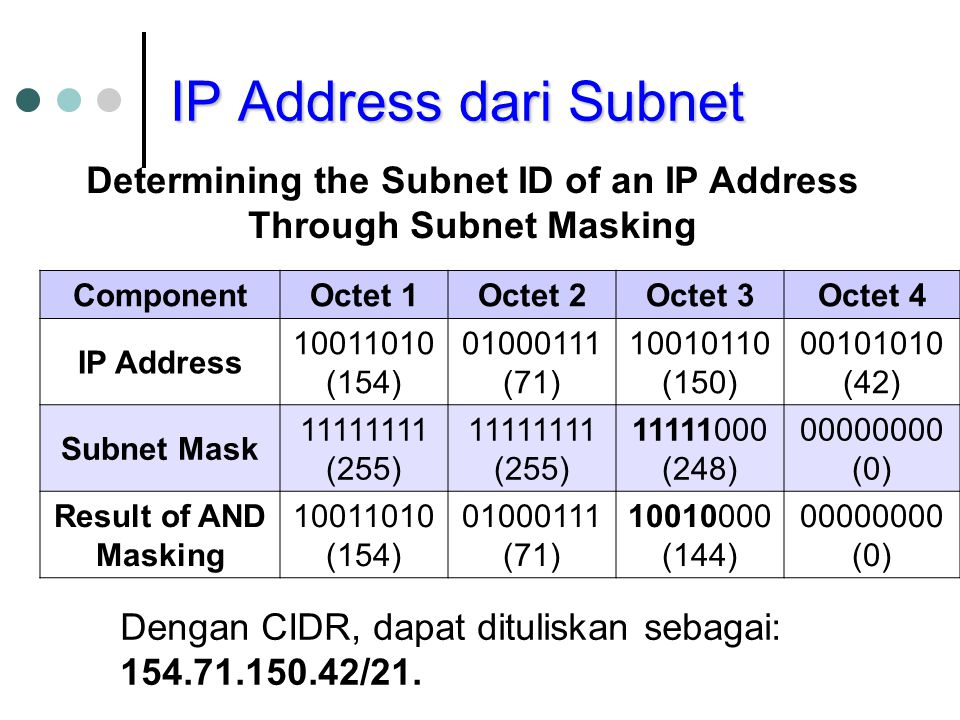 Determining the Subnet ID of an IP Address Through Subnet Masking