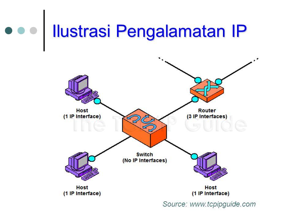 Ilustrasi Pengalamatan IP