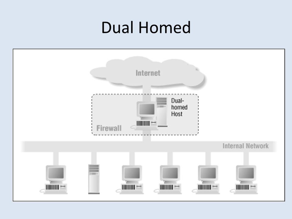 Dual Homed