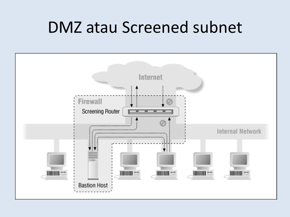 DMZ atau Screened subnet