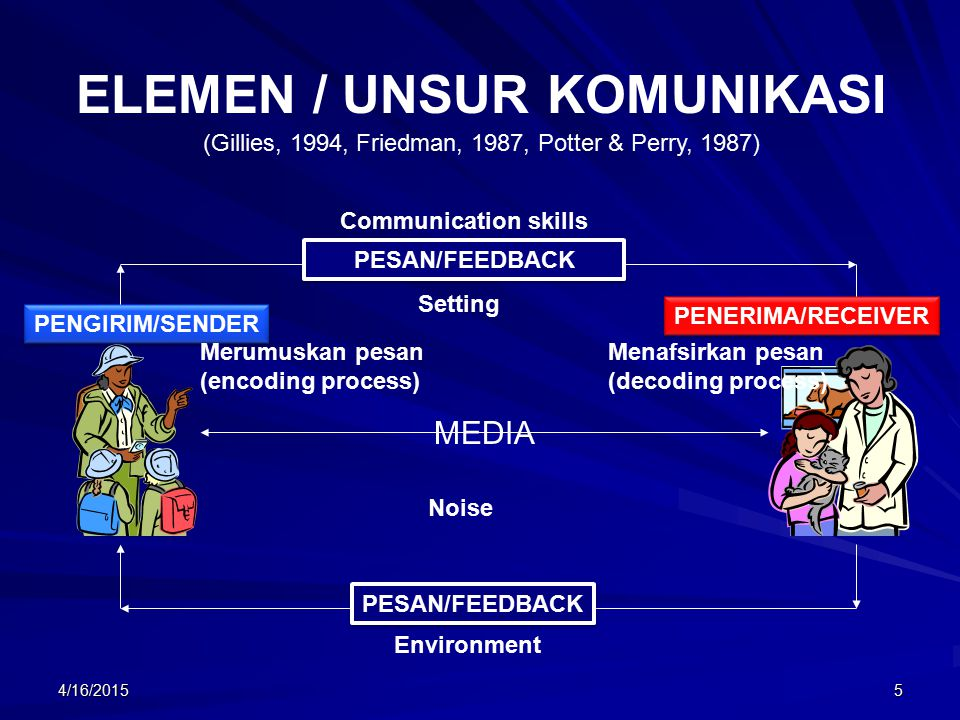 ELEMEN / UNSUR KOMUNIKASI