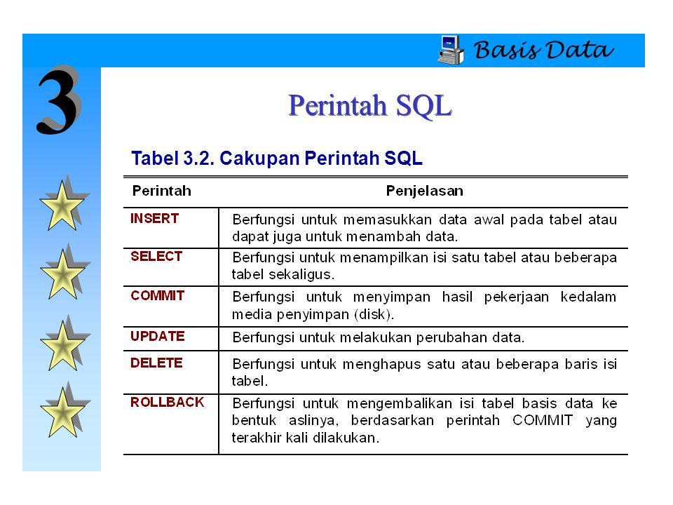 Basis Data 3 Perintah SQL Tabel 3.2. Cakupan Perintah SQL