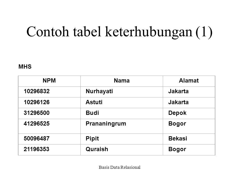 Contoh tabel keterhubungan (1)
