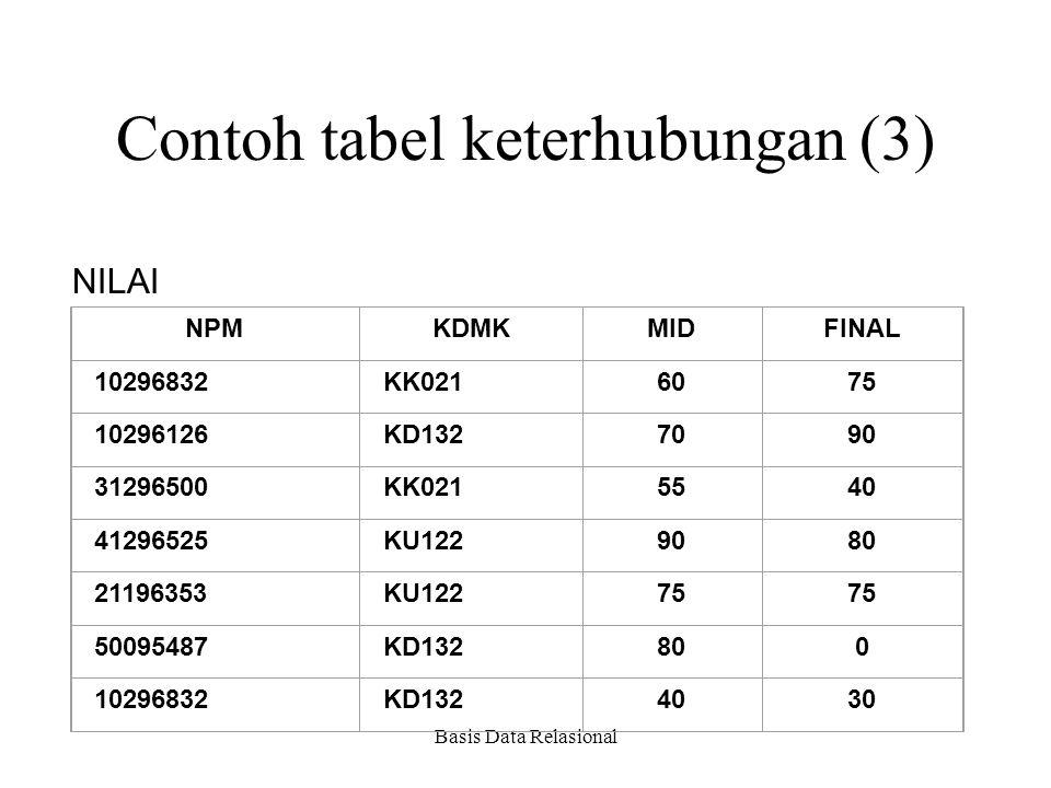 Contoh tabel keterhubungan (3)