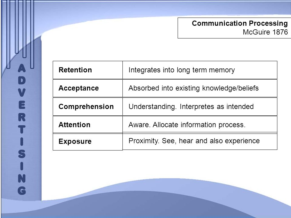 Communication Processing