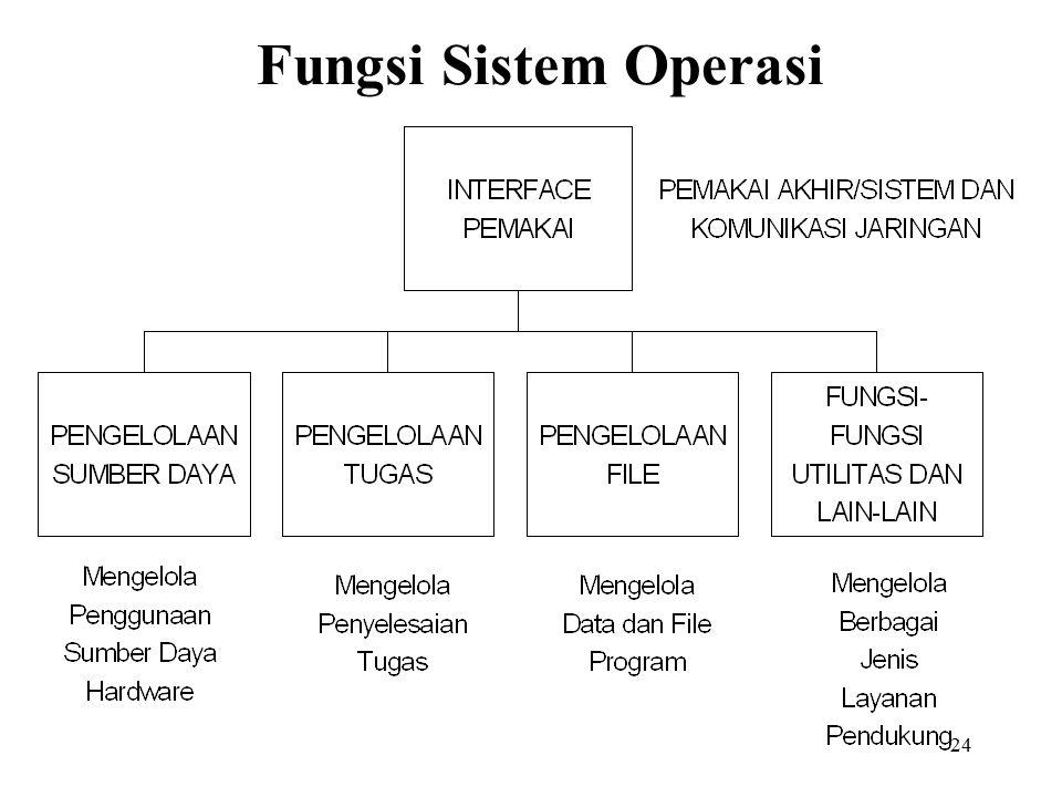 Fungsi Sistem Operasi
