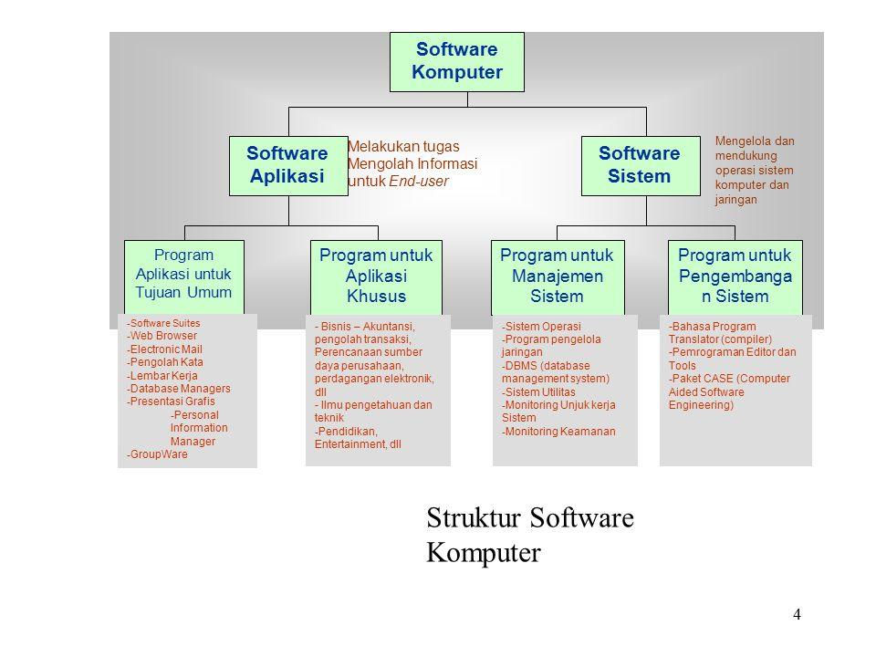 Struktur Software Komputer
