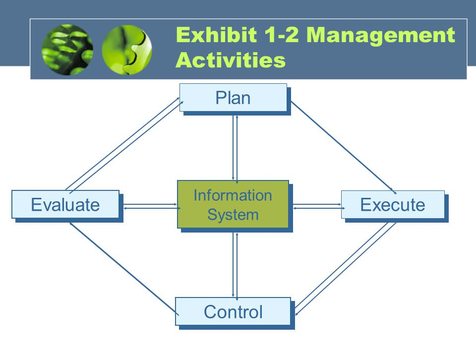 Exhibit 1-2 Management Activities